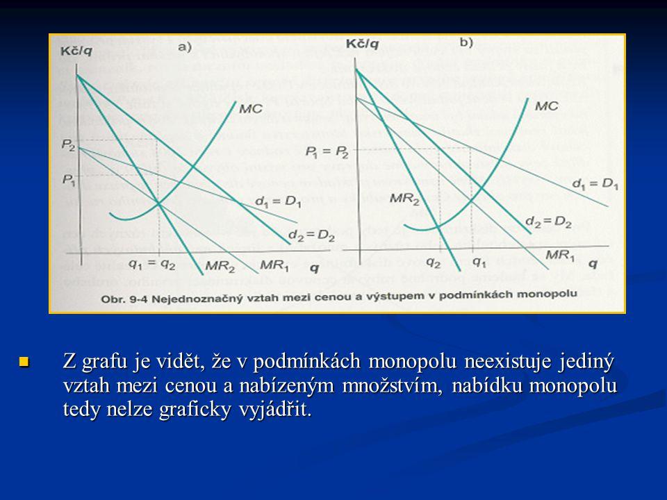 Z grafu je vidět, že v podmínkách monopolu neexistuje jediný vztah mezi cenou a nabízeným množstvím, nabídku monopolu tedy nelze graficky vyjádřit.