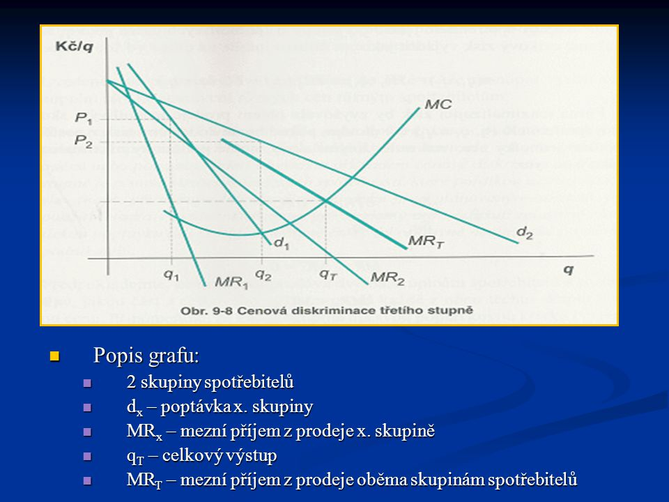 Popis grafu: 2 skupiny spotřebitelů dx – poptávka x. skupiny