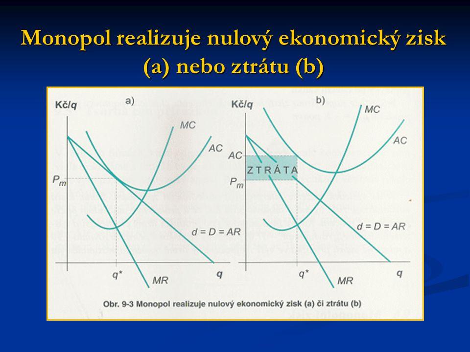 Monopol realizuje nulový ekonomický zisk (a) nebo ztrátu (b)