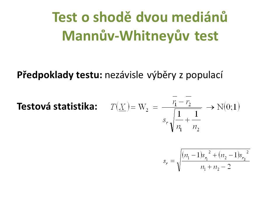 Test o shodě dvou mediánů Mannův-Whitneyův test