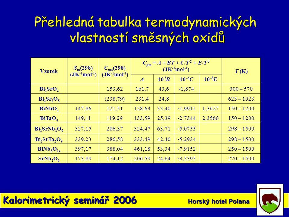 Přehledná tabulka termodynamických vlastností směsných oxidů