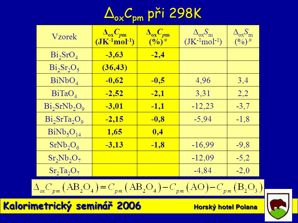 ∆oxCpm při 298K Kalorimetrický seminář 2006 Horský hotel Polana Vzorek