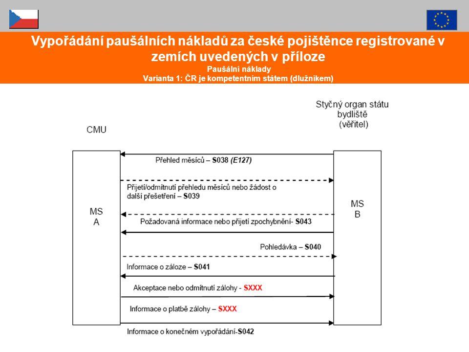 Vypořádání paušálních nákladů za české pojištěnce registrované v zemích uvedených v příloze Paušální náklady Varianta 1: ČR je kompetentním státem (dlužníkem)