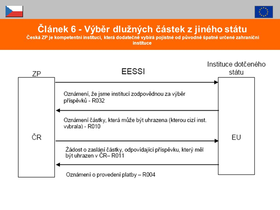 Článek 6 - Výběr dlužných částek z jiného státu Česká ZP je kompetentní institucí, která dodatečně vybírá pojistné od původně špatně určené zahraniční instituce