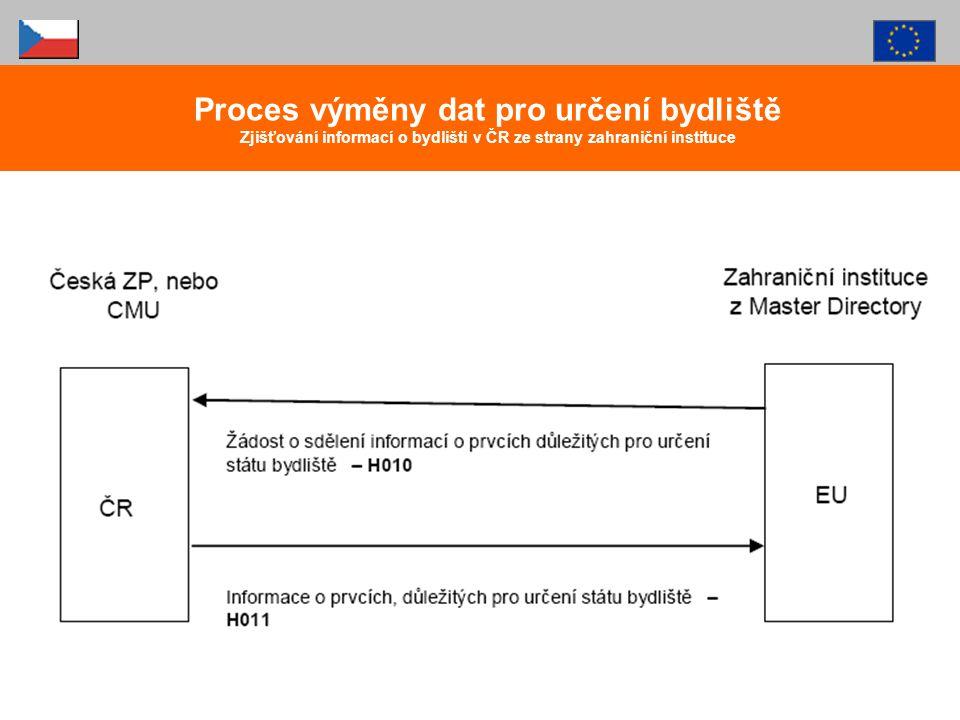 Proces výměny dat pro určení bydliště Zjišťování informací o bydlišti v ČR ze strany zahraniční instituce