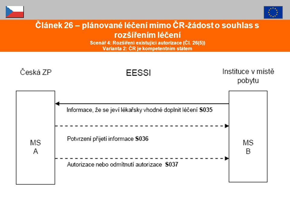 Článek 26 – plánované léčení mimo ČR-žádost o souhlas s rozšířením léčení Scenář 4: Rozšíření existující autorizace (Čl.