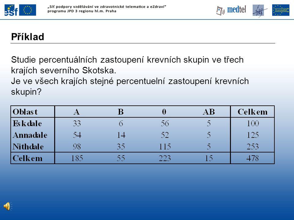 Příklad Studie percentuálních zastoupení krevních skupin ve třech krajích severního Skotska.