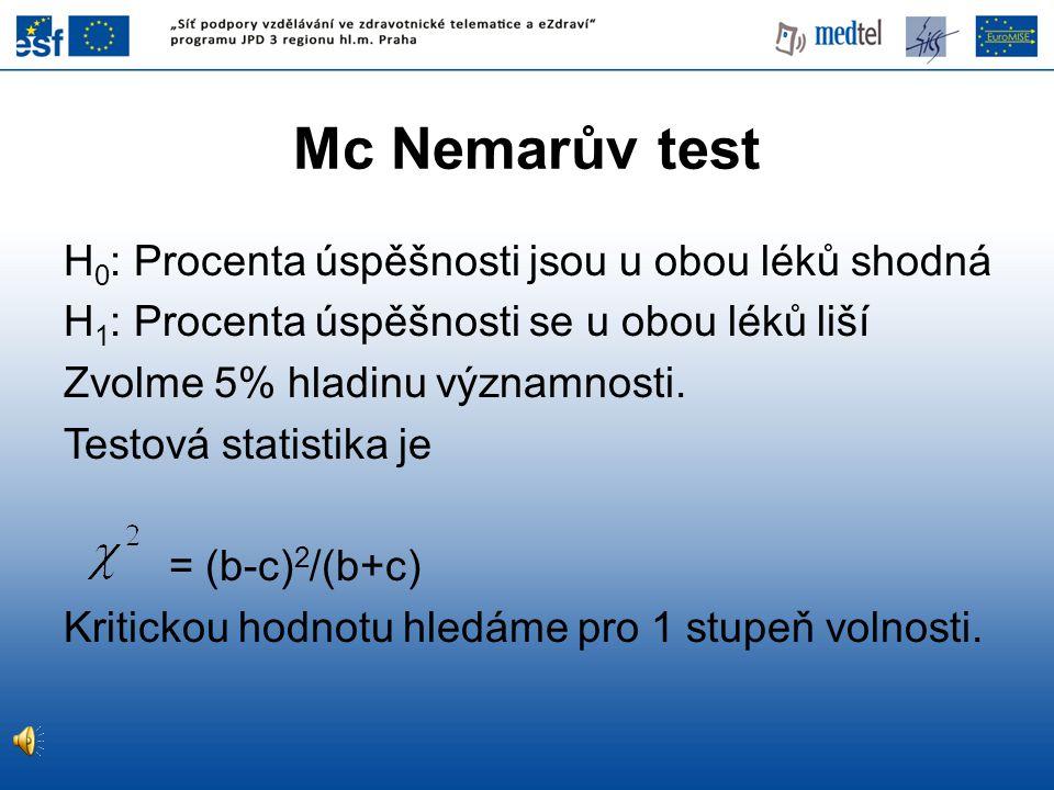 Mc Nemarův test H0: Procenta úspěšnosti jsou u obou léků shodná