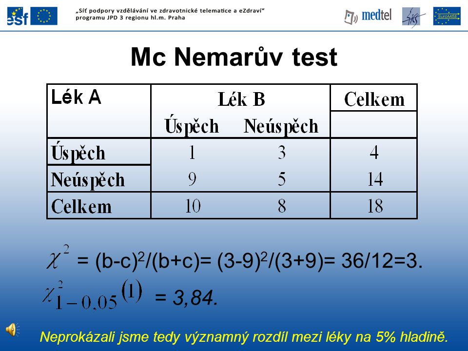 Mc Nemarův test = (b-c)2/(b+c)= (3-9)2/(3+9)= 36/12=3. = 3,84.