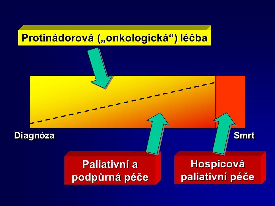 """Protinádorová (""""onkologická ) léčba"""