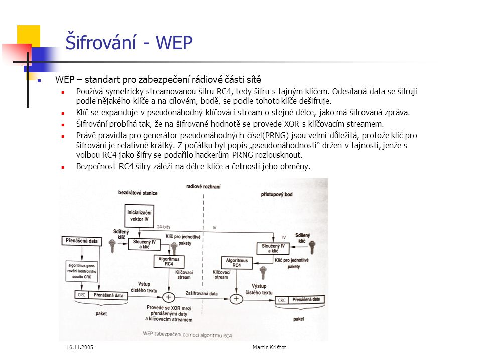 Šifrování - WEP WEP – standart pro zabezpečení rádiové části sítě