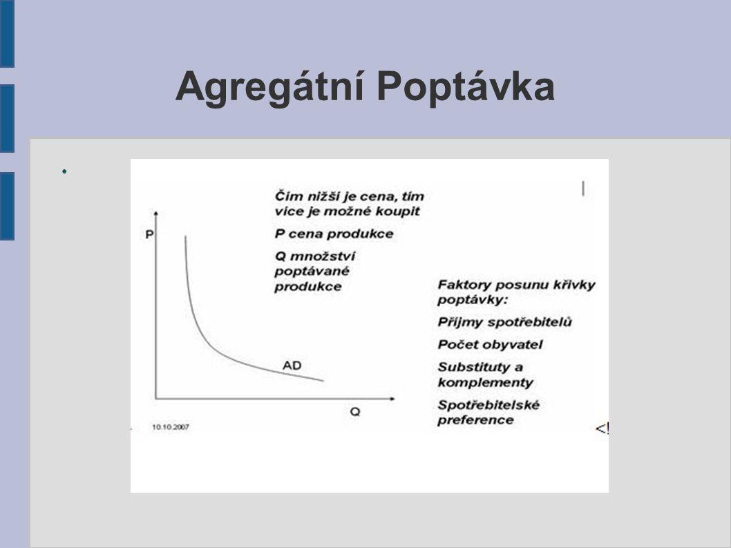 Agregátní Poptávka