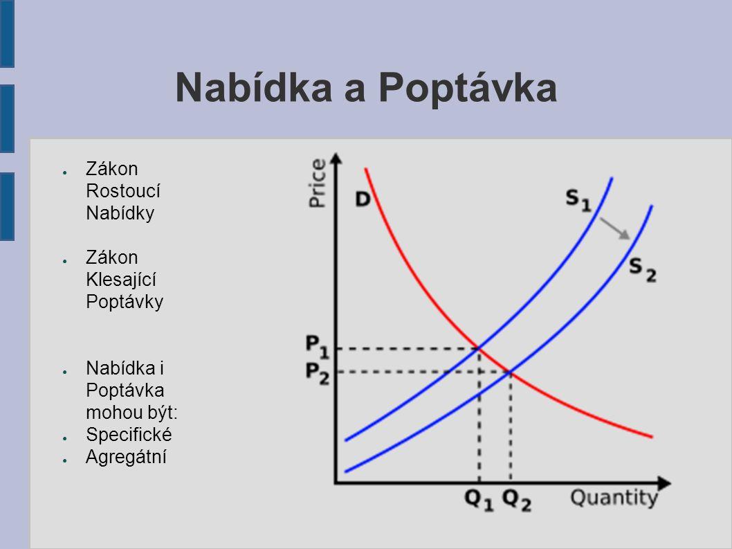 Nabídka a Poptávka Zákon Rostoucí Nabídky Zákon Klesající Poptávky