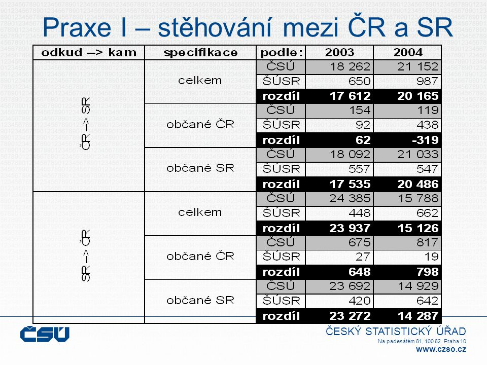 Praxe I – stěhování mezi ČR a SR