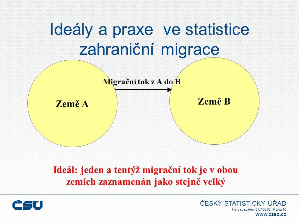 Ideály a praxe ve statistice zahraniční migrace