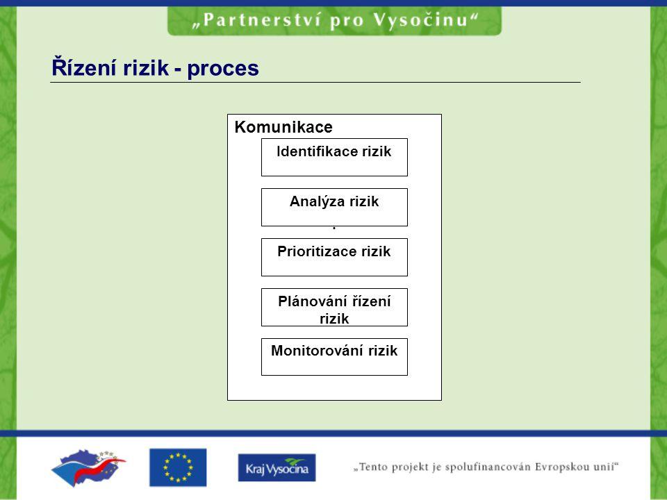 Plánování řízení rizik