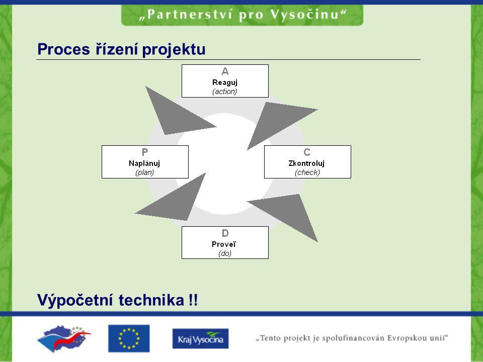 Proces řízení projektu