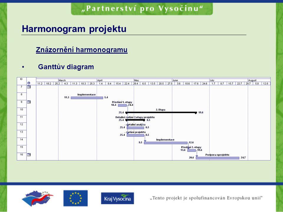 Harmonogram projektu Znázornění harmonogramu Ganttův diagram