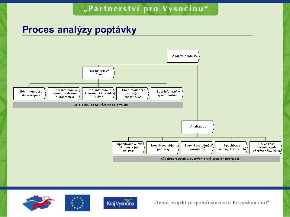 Proces analýzy poptávky