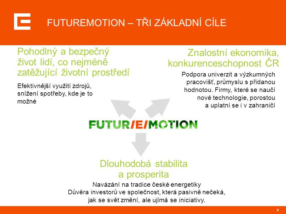 JEDNOTLIVÉ PROGRAMY FUTUREMOTION A JEJICH INDIKATIVNÍ CÍLE DO 2020