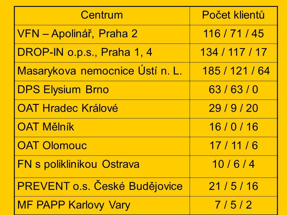 Centrum Počet klientů. VFN – Apolinář, Praha 2. 116 / 71 / 45. DROP-IN o.p.s., Praha 1, 4. 134 / 117 / 17.