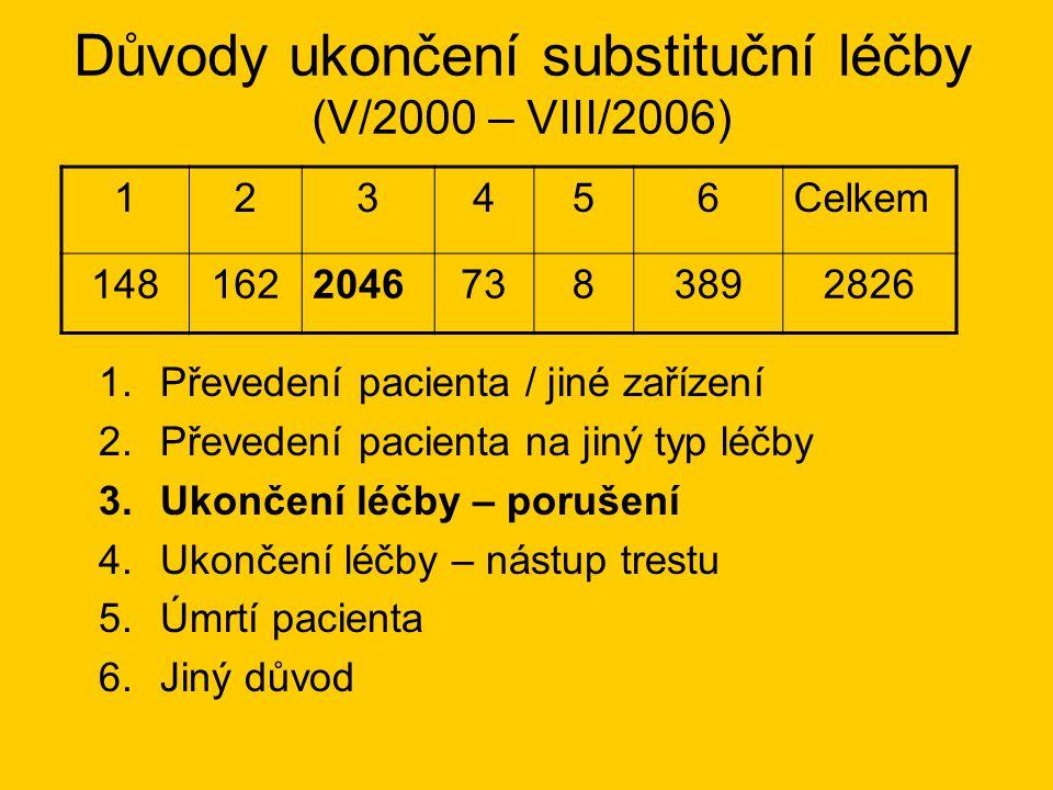 Důvody ukončení substituční léčby (V/2000 – VIII/2006)