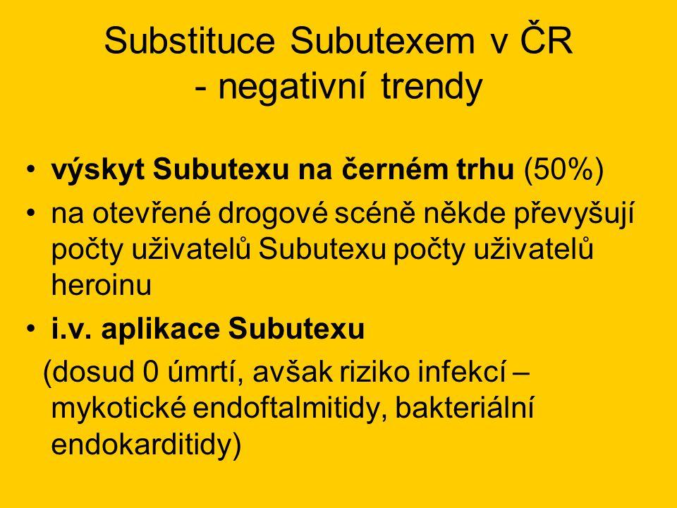 Substituce Subutexem v ČR - negativní trendy