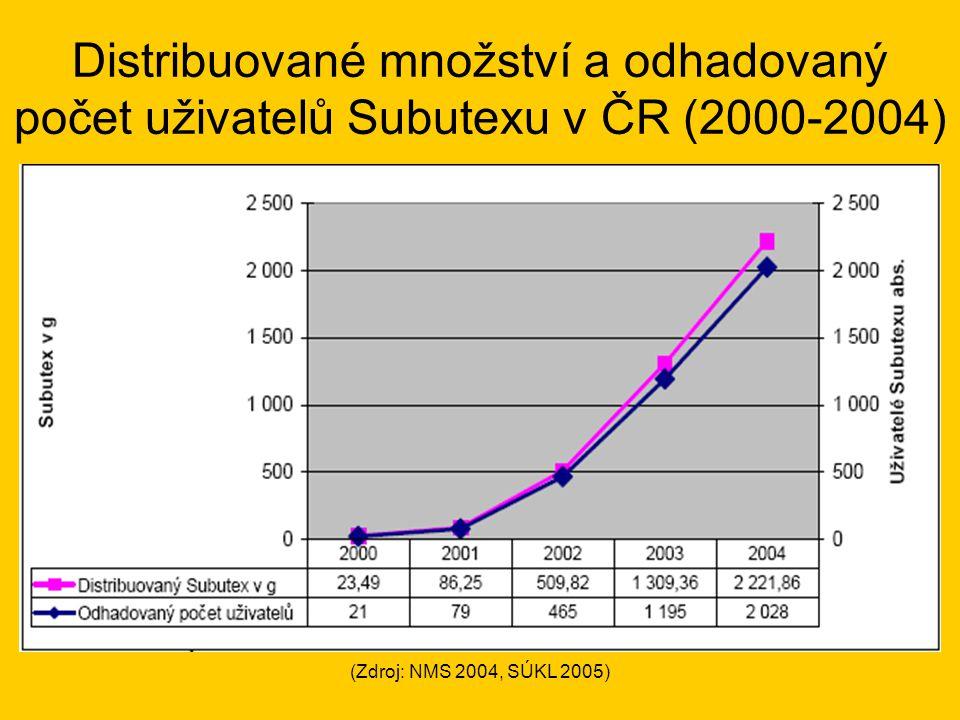 Distribuované množství a odhadovaný počet uživatelů Subutexu v ČR (2000-2004)
