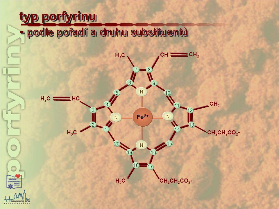 typ porfyrinu - podle pořadí a druhu substituentů