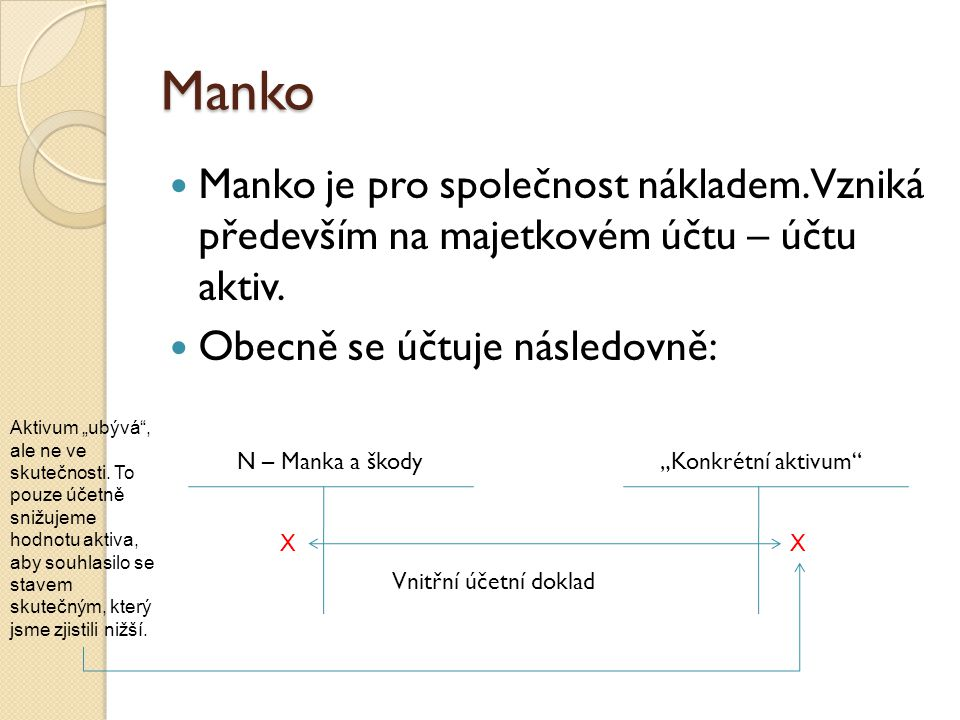 Manko Manko je pro společnost nákladem. Vzniká především na majetkovém účtu – účtu aktiv. Obecně se účtuje následovně: