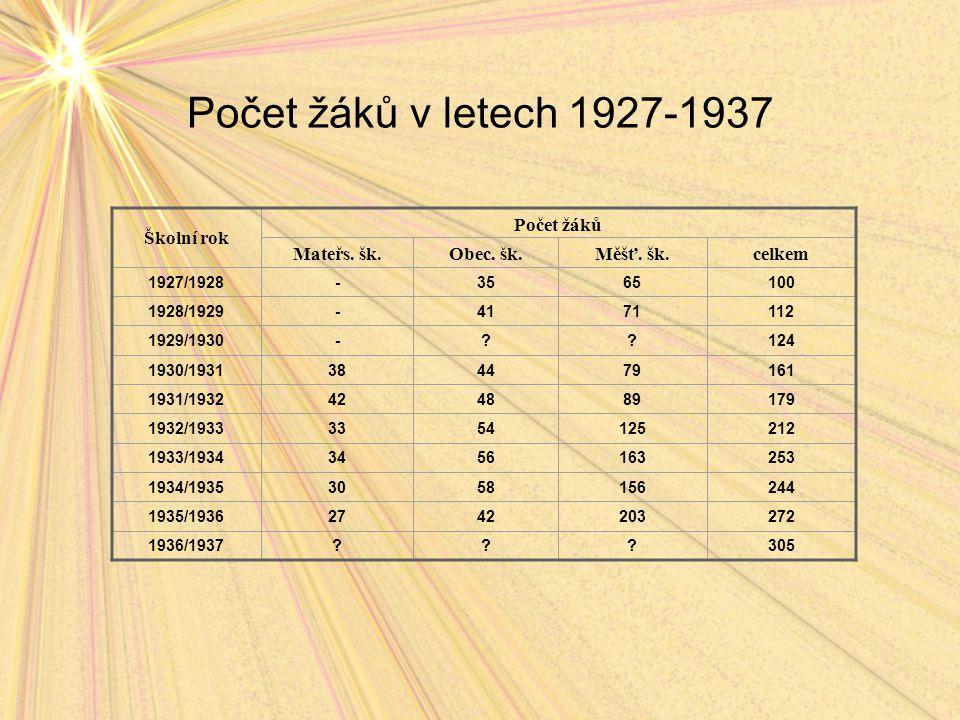 Počet žáků v letech 1927-1937 Školní rok Počet žáků Mateřs. šk.