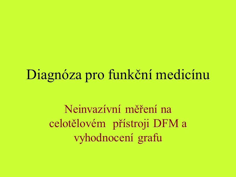 Diagnóza pro funkční medicínu