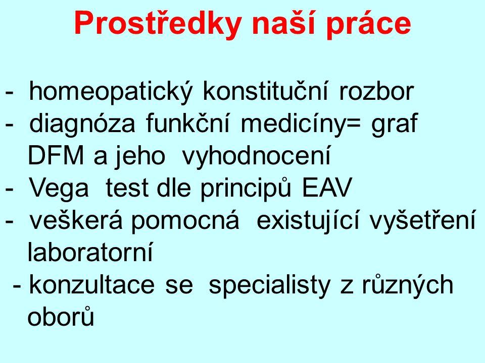 - homeopatický konstituční rozbor diagnóza funkční medicíny= graf