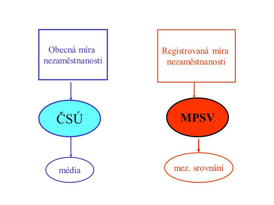 ČSÚ MPSV Obecná míra Registrovaná míra nezaměstnanosti nezaměstnanosti
