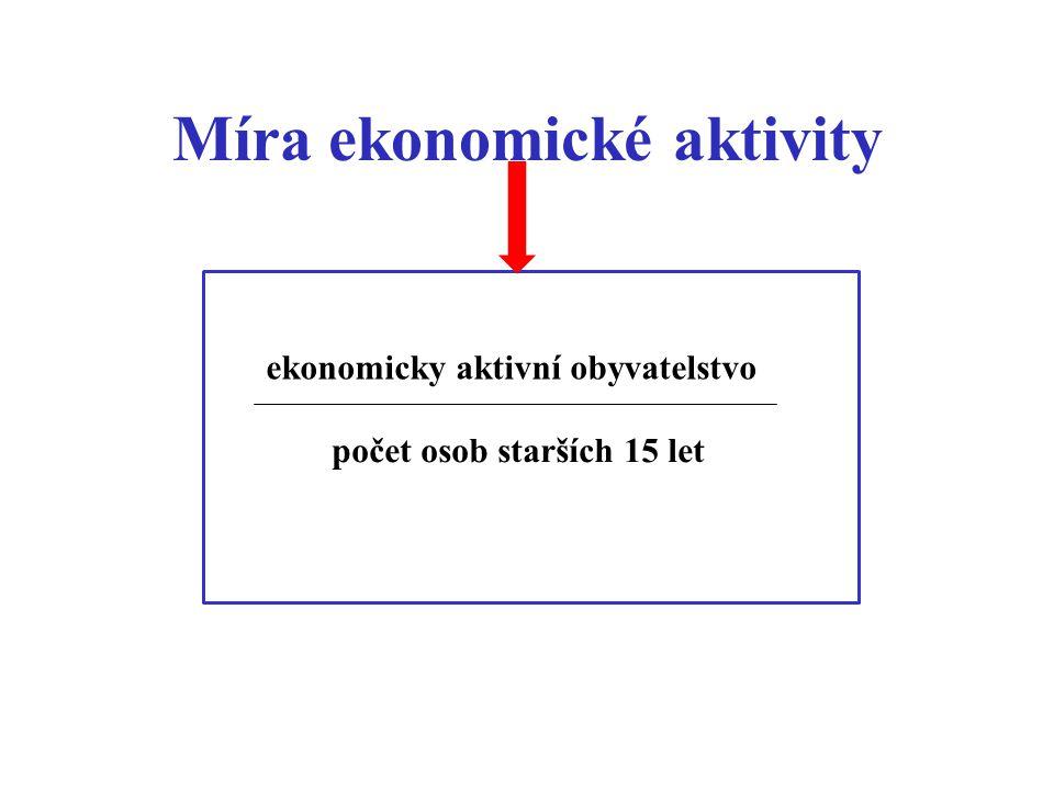 Míra ekonomické aktivity
