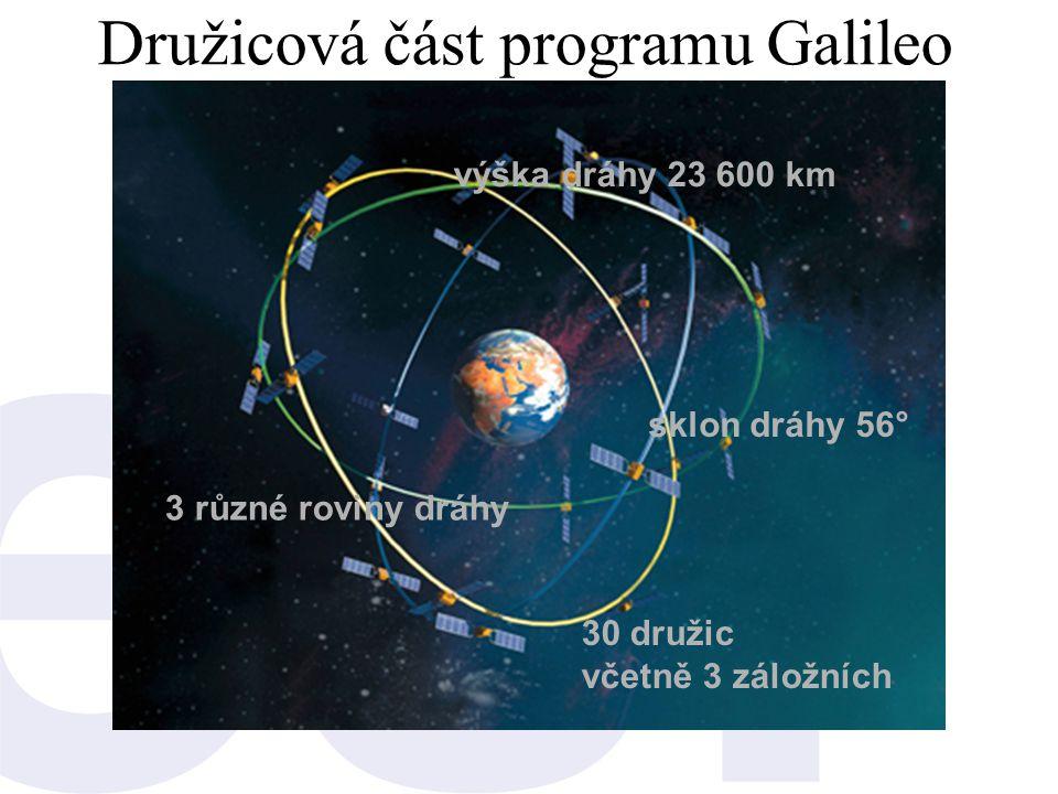 Družicová část programu Galileo