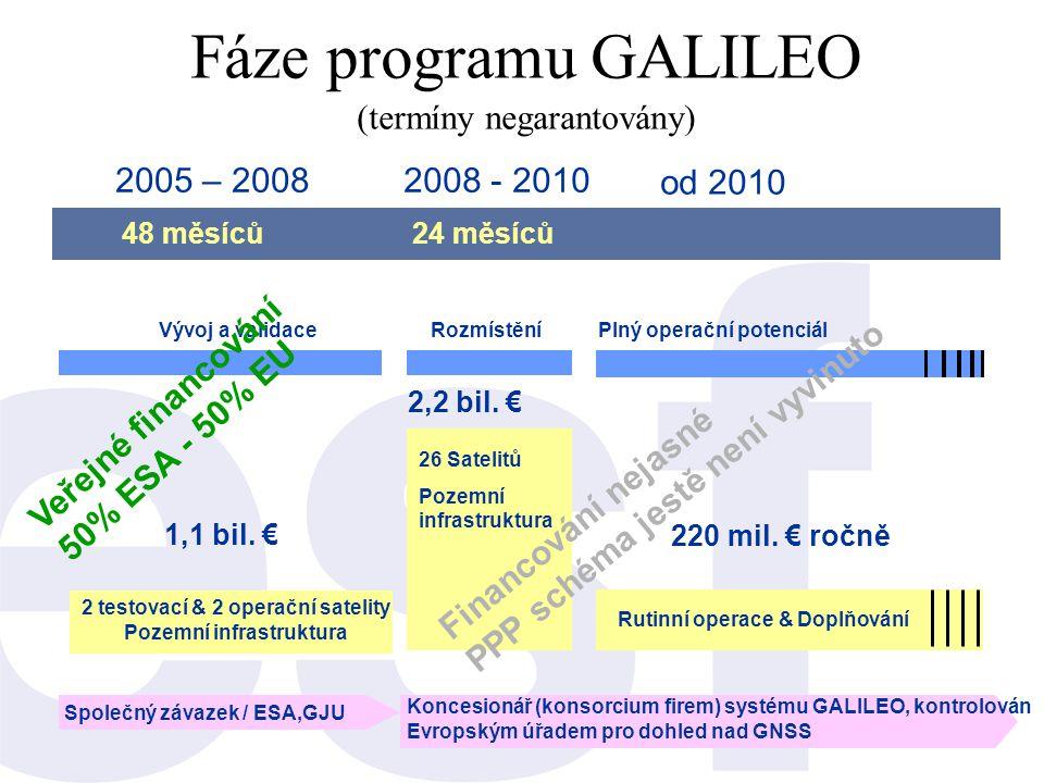 Fáze programu GALILEO (termíny negarantovány)