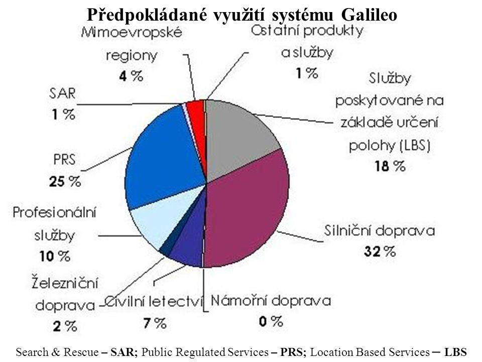 Předpokládané využití systému Galileo