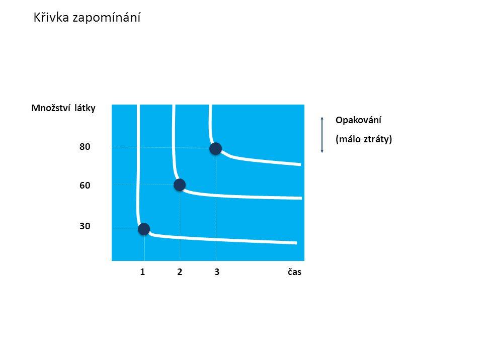 Křivka zapomínání Množství látky Opakování 80 (málo ztráty) 60 30