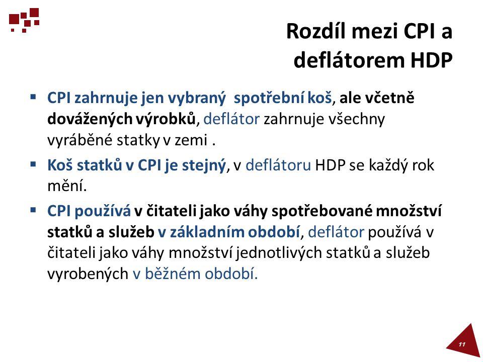 Rozdíl mezi CPI a deflátorem HDP