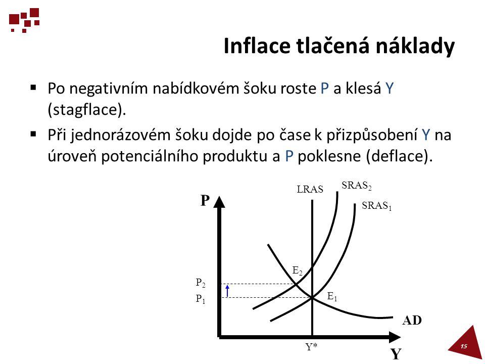 Inflace tlačená náklady