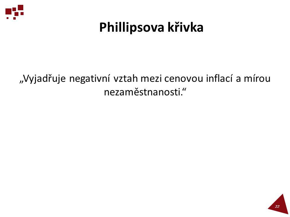 """Phillipsova křivka """"Vyjadřuje negativní vztah mezi cenovou inflací a mírou nezaměstnanosti."""