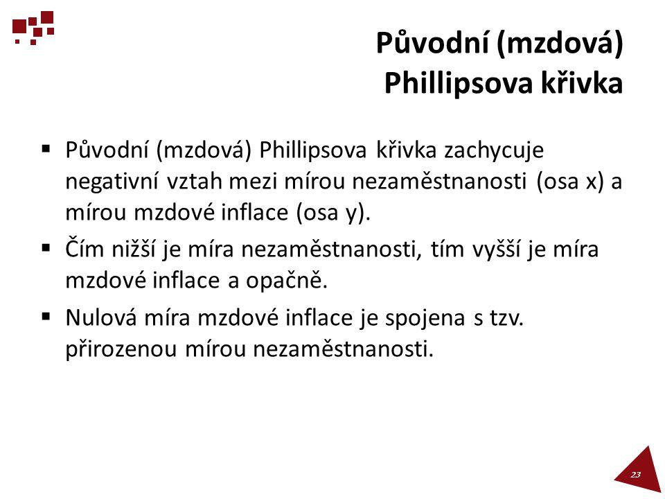 Původní (mzdová) Phillipsova křivka