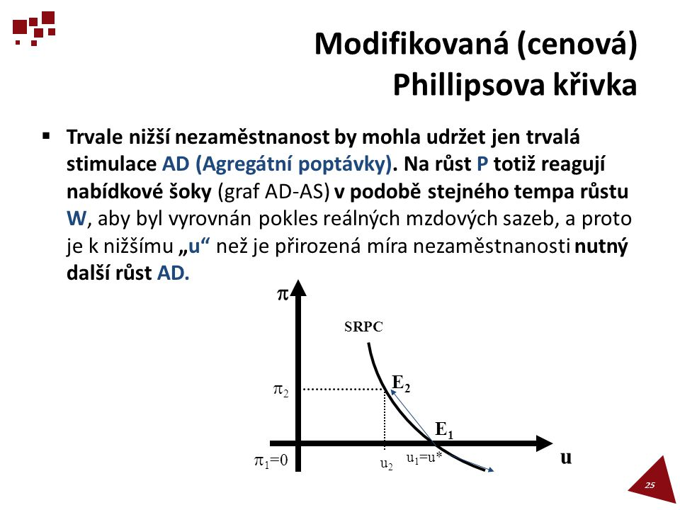 Modifikovaná (cenová) Phillipsova křivka