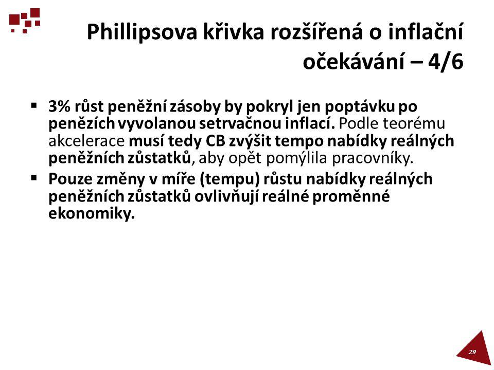 Phillipsova křivka rozšířená o inflační očekávání – 4/6