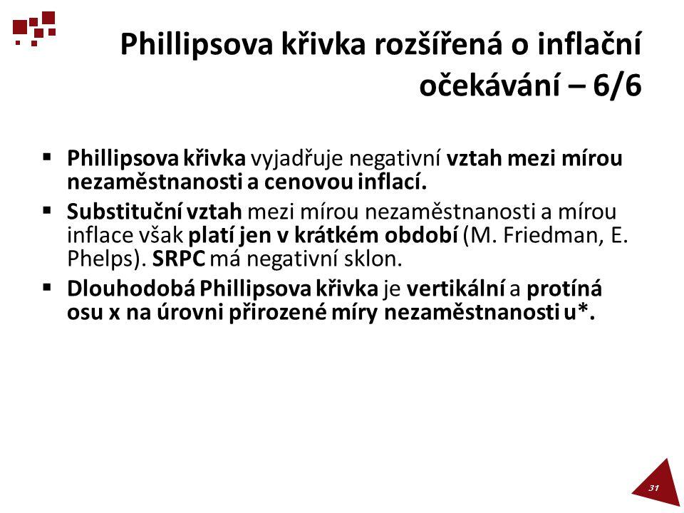 Phillipsova křivka rozšířená o inflační očekávání – 6/6