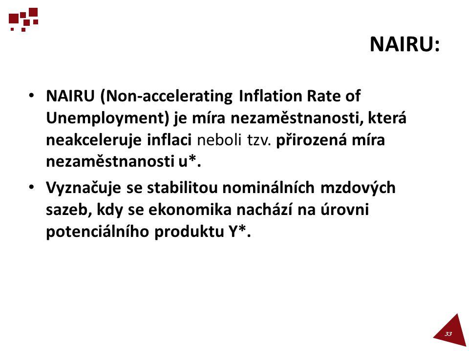 NAIRU: