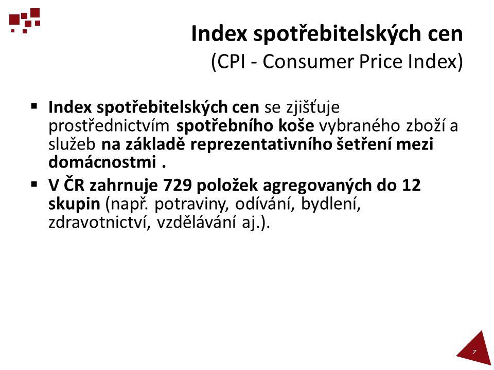 Index spotřebitelských cen (CPI - Consumer Price Index)