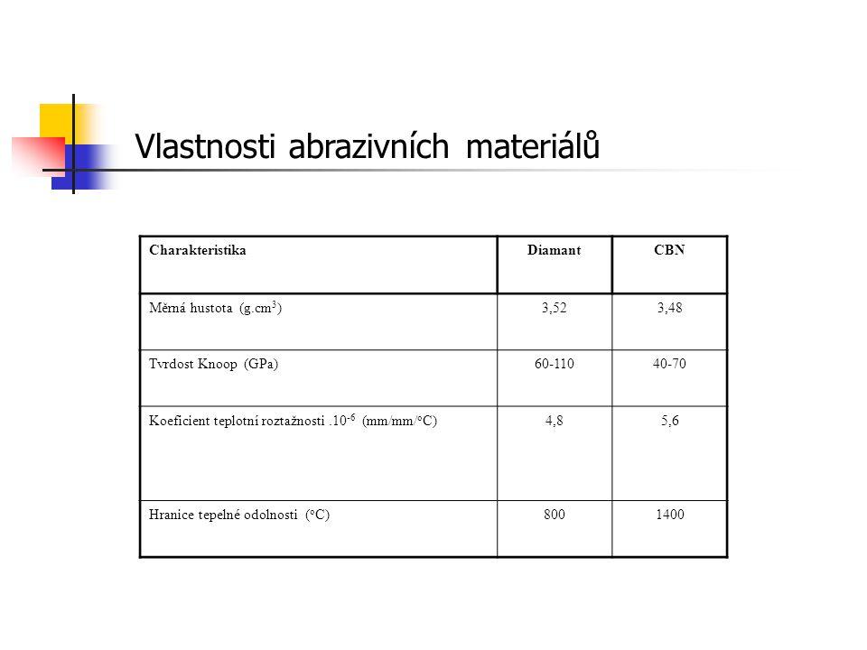 Vlastnosti abrazivních materiálů