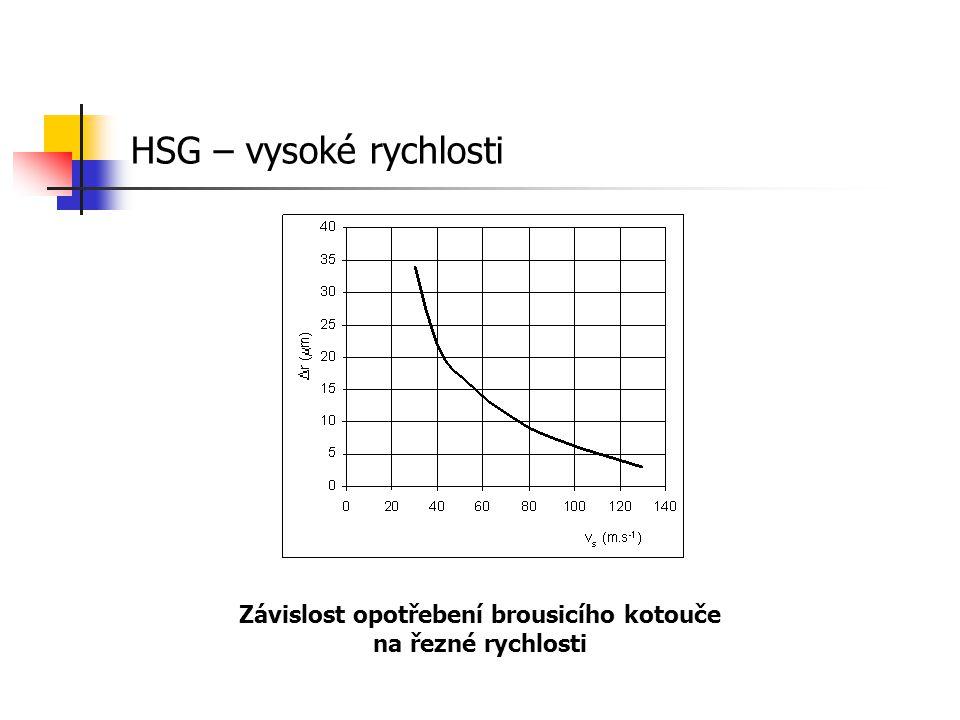 Závislost opotřebení brousicího kotouče na řezné rychlosti